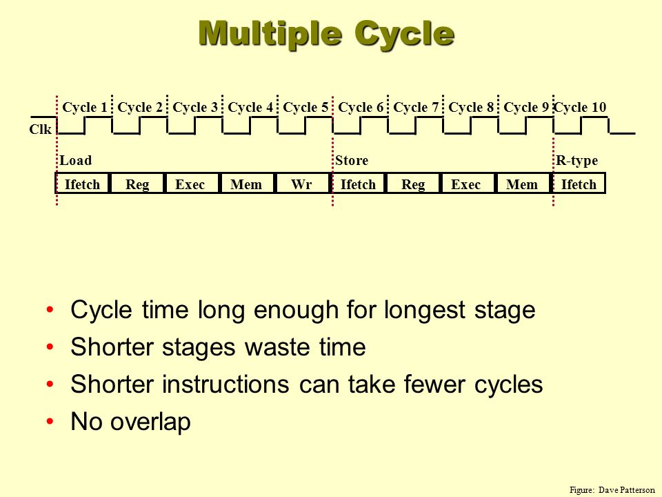 Multiple Cycle Figure: Dave Patterson Cycle time long enough for longest stage Shorter stages waste time Shorter instructions can take fewer cycles No overlap Cycle 1 IfetchRegExecMemWr Cycle 2Cycle 3Cycle 4Cycle 5Cycle 6Cycle 7Cycle 8Cycle 9Cycle 10 IfetchRegExecMem LoadStore Ifetch R-type Clk