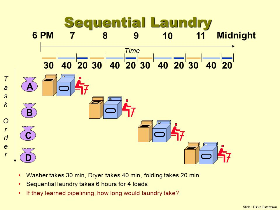 Washer takes 30 min, Dryer takes 40 min, folding takes 20 min Sequential laundry takes 6 hours for 4 loads If they learned pipelining, how long would laundry take.