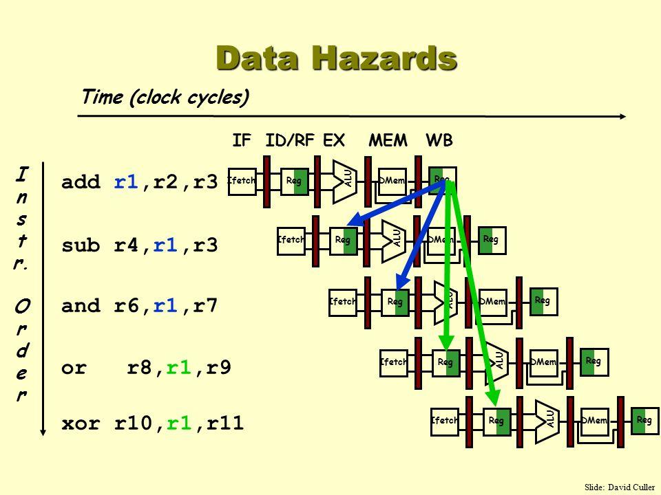 I n s t r. O r d e r add r1,r2,r3 sub r4,r1,r3 and r6,r1,r7 or r8,r1,r9 xor r10,r1,r11 Reg ALU DMemIfetch Reg Data Hazards Time (clock cycles) IFID/RF