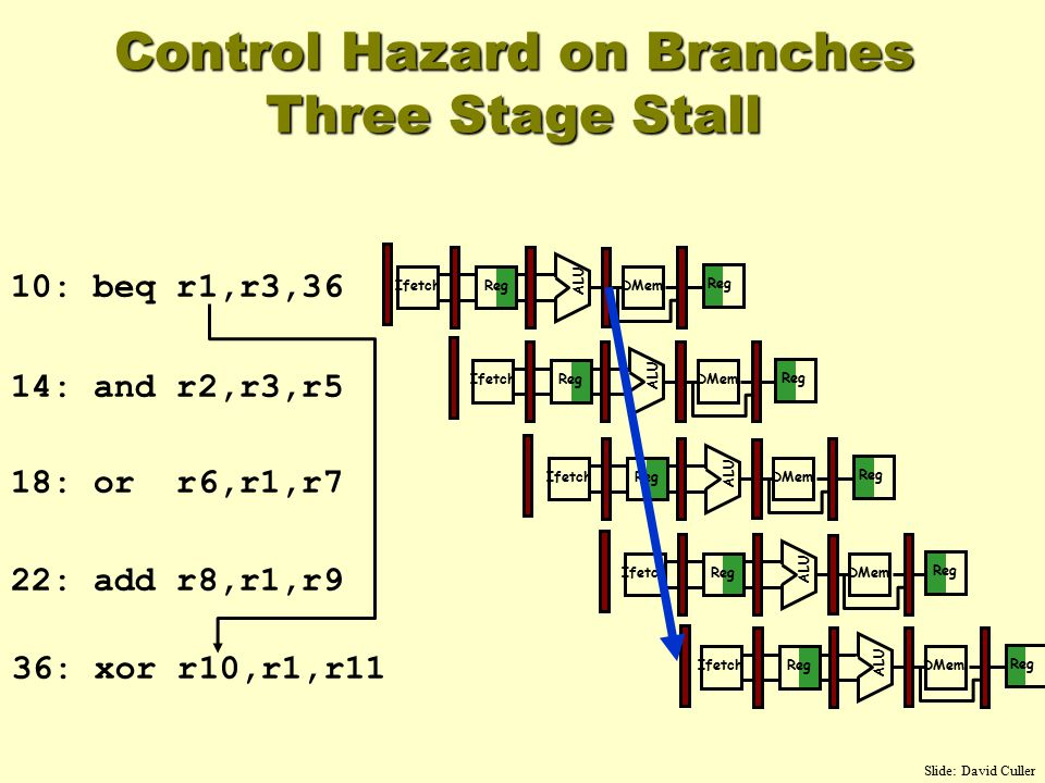 Control Hazard on Branches Three Stage Stall 10: beq r1,r3,36 14: and r2,r3,r5 18: or r6,r1,r7 22: add r8,r1,r9 36: xor r10,r1,r11 Reg ALU DMemIfetch Reg ALU DMemIfetch Reg ALU DMemIfetch Reg ALU DMemIfetch Reg ALU DMemIfetch Reg Slide: David Culler