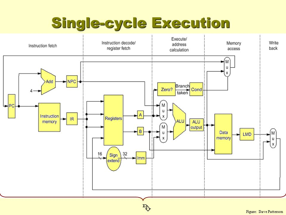 Single-cycle Execution Ê Figure: Dave Patterson