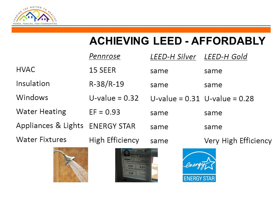 ACHIEVING LEED - AFFORDABLY HVAC Insulation Windows Water Heating Appliances & Lights Water Fixtures Pennrose 15 SEER R-38/R-19 U-value = 0.32 EF = 0.93 ENERGY STAR High Efficiency LEED-H Silver same U-value = 0.31 same LEED-H Gold same U-value = 0.28 same Very High Efficiency