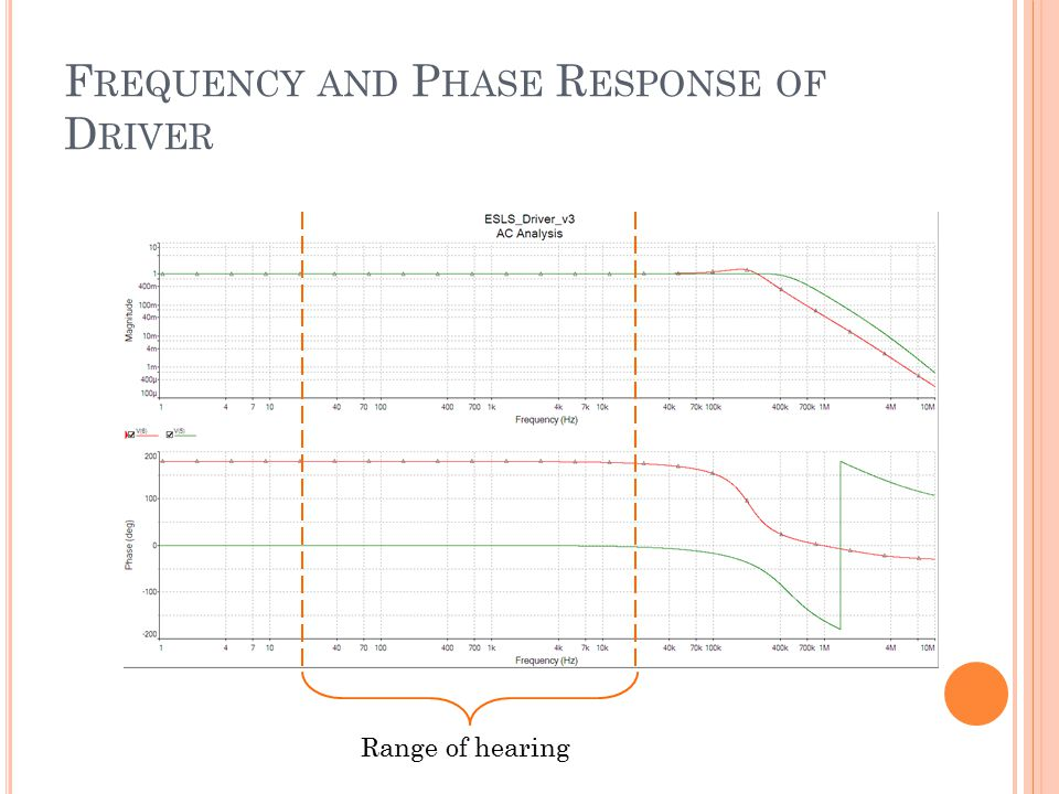 F REQUENCY AND P HASE R ESPONSE OF D RIVER Range of hearing
