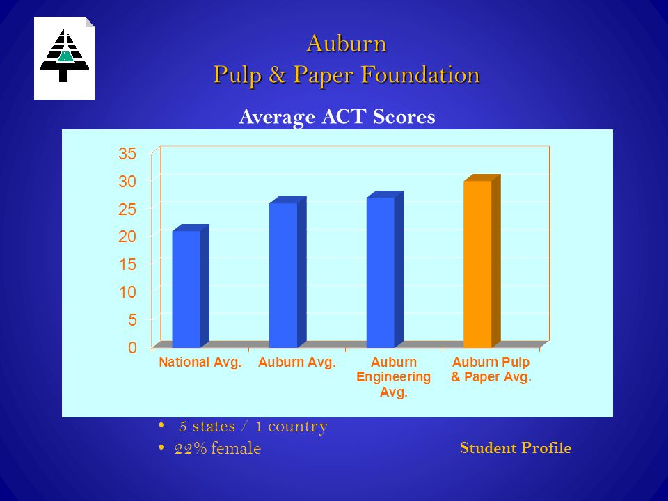 Auburn Pulp & Paper Foundation Student Profile 5 states / 1 country 22% female Average ACT Scores