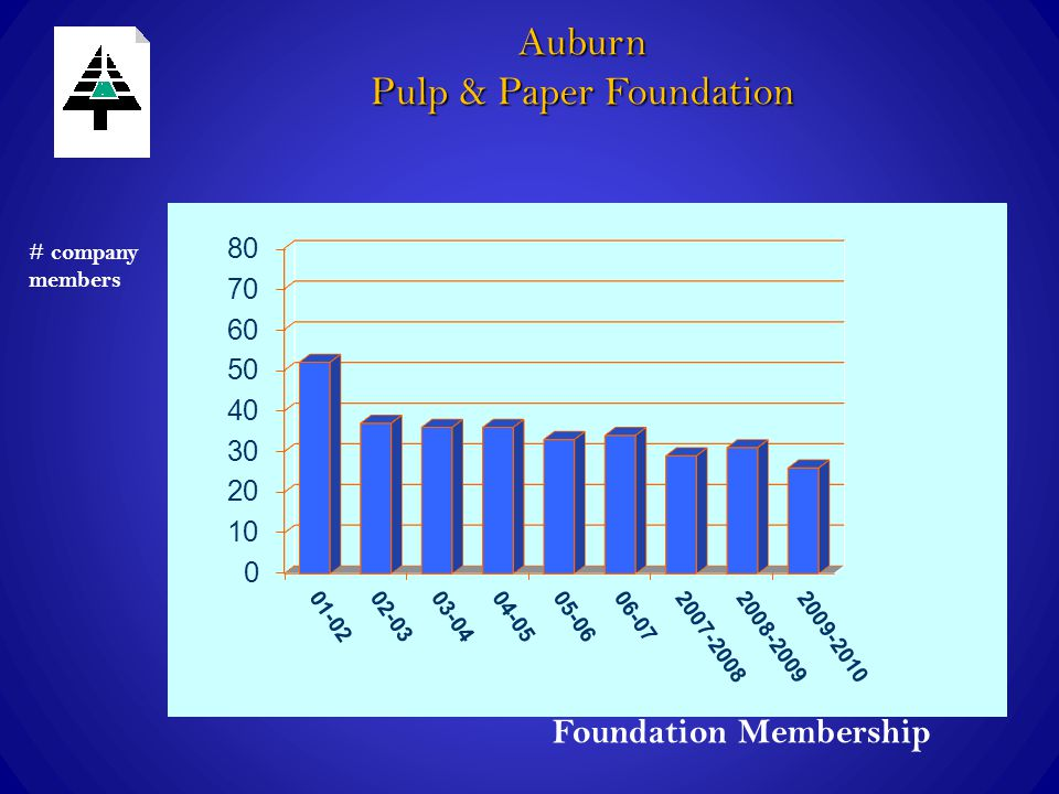 Foundation Membership # company members