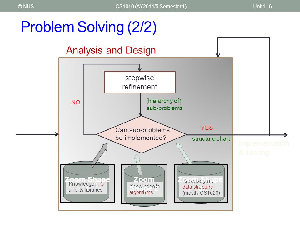 Problem Solving (2/2) CS1010 (AY2014/5 Semester 1)Unit4 - 6© NUS stepwise refinement (hierarchy of) sub-problems Can sub-problems be implemented? Know