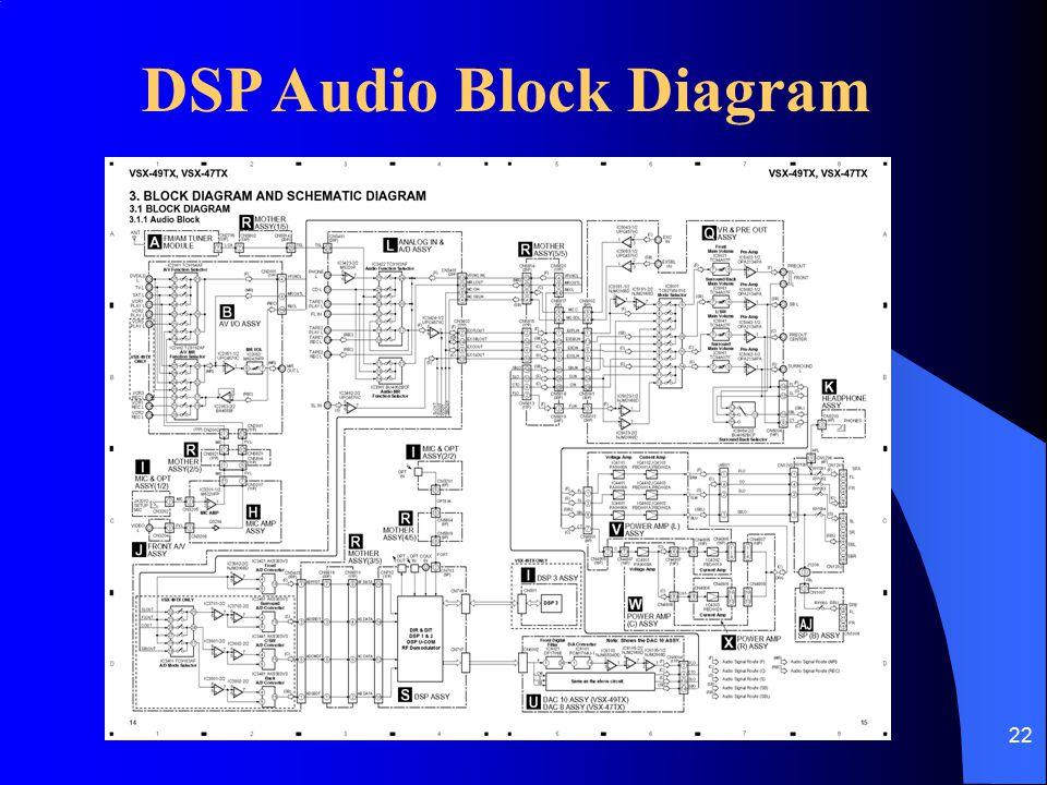 22 DSP Audio Block Diagram