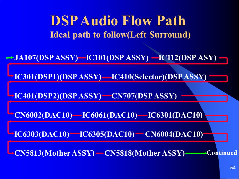 54 DSP Audio Flow Path Ideal path to follow(Left Surround) JA107(DSP ASSY) IC101(DSP ASSY) IC112(DSP ASY) IC301(DSP1)(DSP ASSY) IC410(Selector)(DSP AS