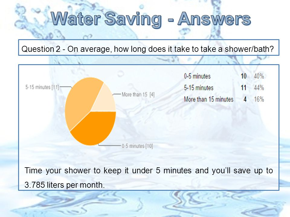 Question 2 - On average, how long does it take to take a shower/bath.