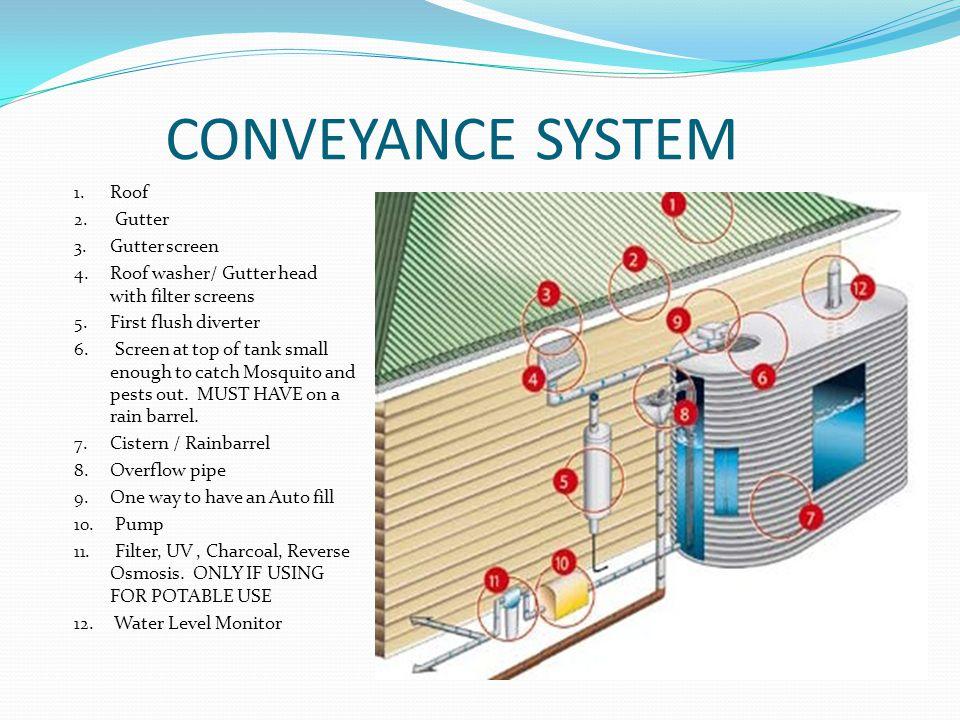 CONVEYANCE SYSTEM 1. Roof 2. Gutter 3. Gutter screen 4.