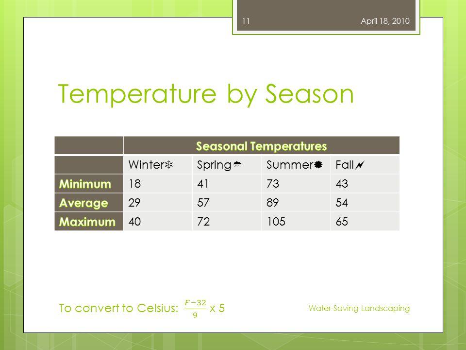 Temperature by Season Winter  Spring  Summer  Fall  18417343 29578954 407210565 April 18, 2010 Water-Saving Landscaping 11