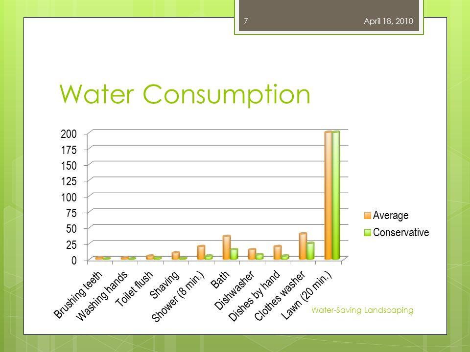 Water Consumption April 18, 2010 Water-Saving Landscaping 7
