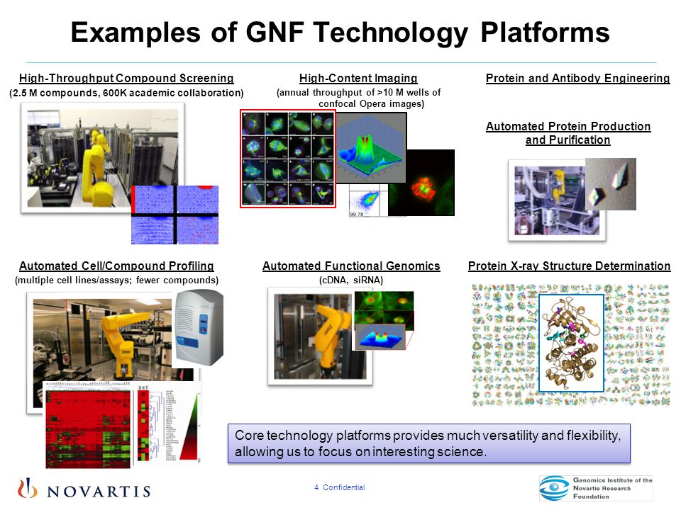 4 Confidential Examples of GNF Technology Platforms High-Throughput Compound Screening (2.5 M compounds, 600K academic collaboration) Automated Functi