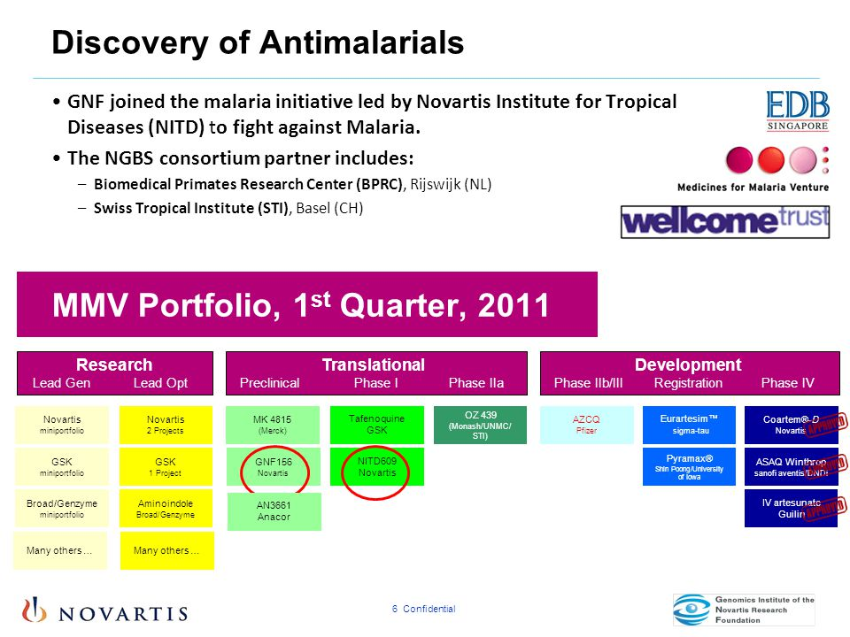 6 Confidential Discovery of Antimalarials GNF joined the malaria initiative led by Novartis Institute for Tropical Diseases (NITD) to fight against Ma