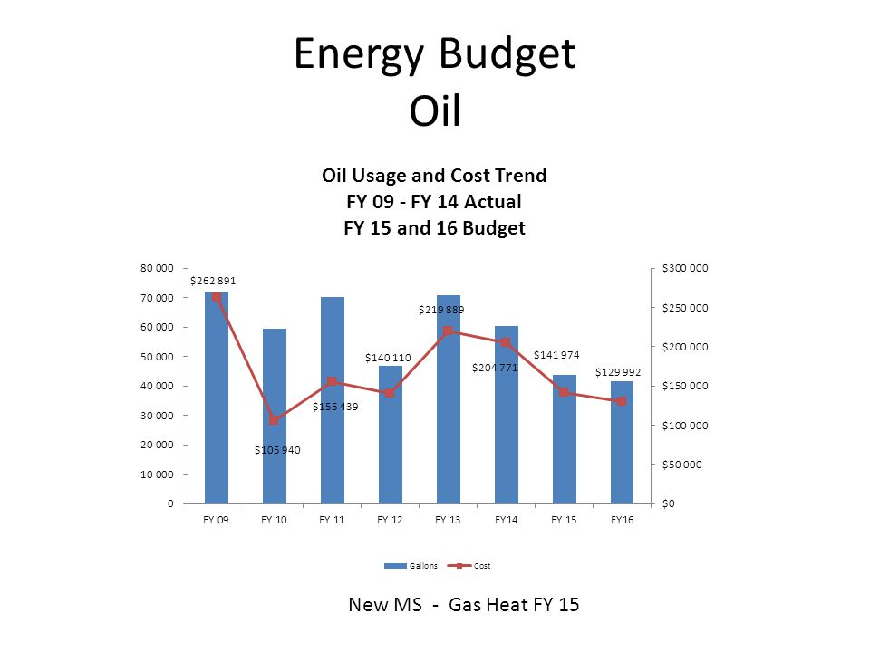 Energy Budget Oil New MS - Gas Heat FY 15