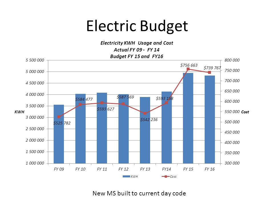 Electric Budget New MS built to current day code