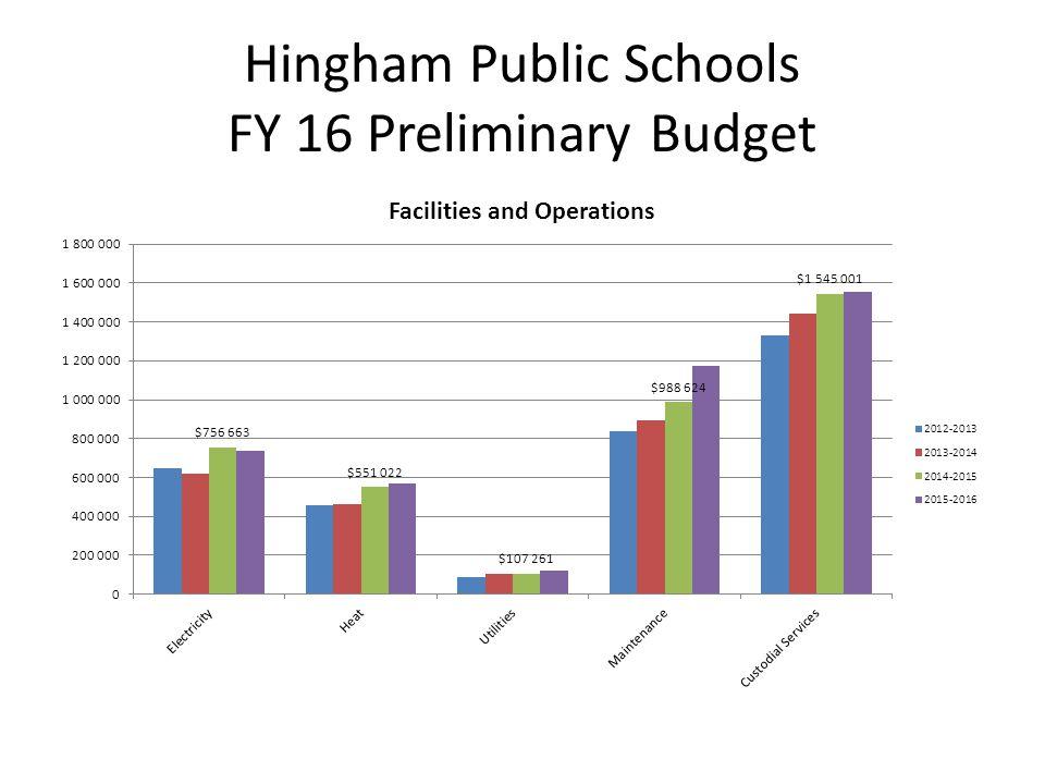 Hingham Public Schools FY 16 Preliminary Budget