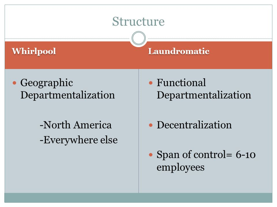 Whirlpool Laundromatic Geographic Departmentalization -North America -Everywhere else Functional Departmentalization Decentralization Span of control= 6-10 employees Structure