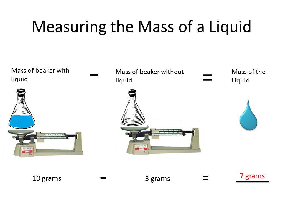 Measuring the Mass of a Liquid Mass of beaker with liquid Mass of beaker without liquid - = Mass of the Liquid 10 grams 3 grams 7 grams - =
