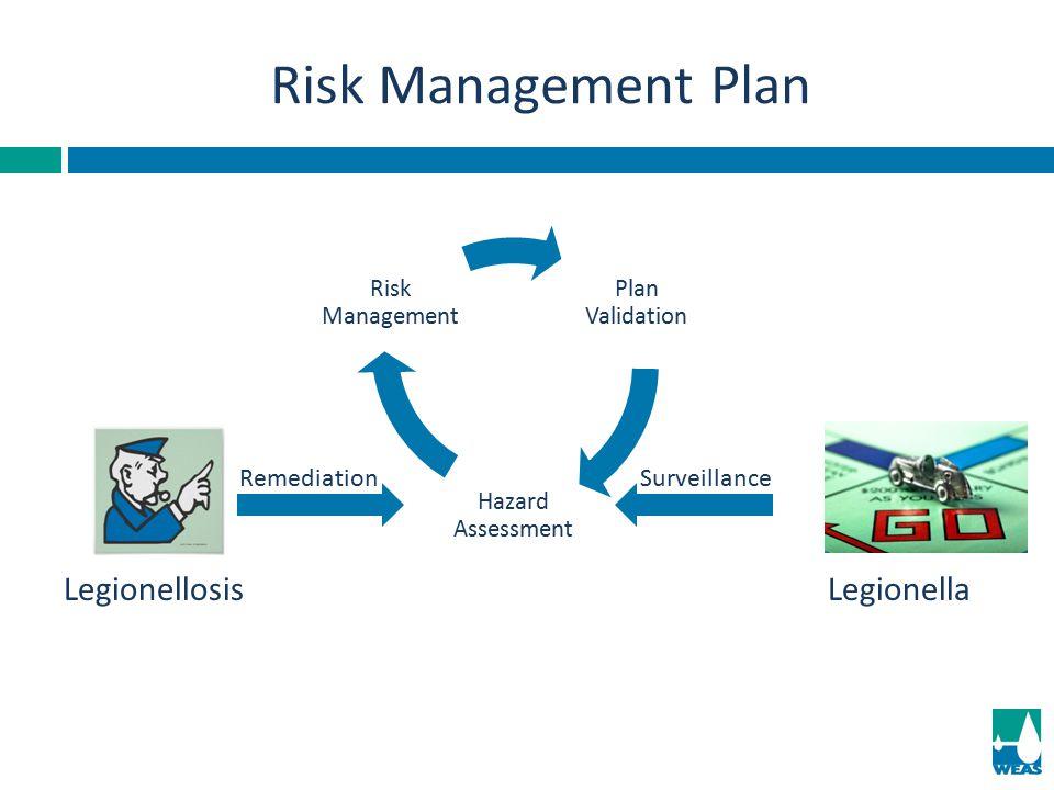 Risk Management Plan LegionellaLegionellosis Plan Validation Hazard Assessment Risk Management RemediationSurveillance