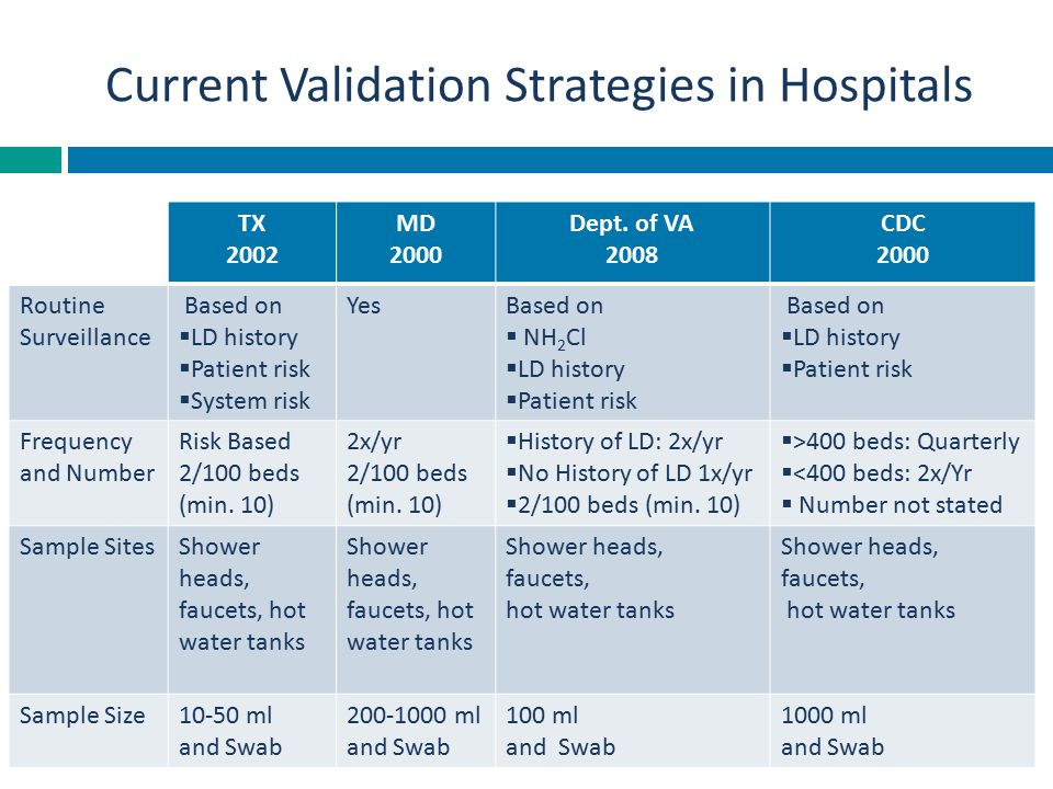Current Validation Strategies in Hospitals TX 2002 MD 2000 Dept. of VA 2008 CDC 2000 Routine Surveillance Based on  LD history  Patient risk  Syste