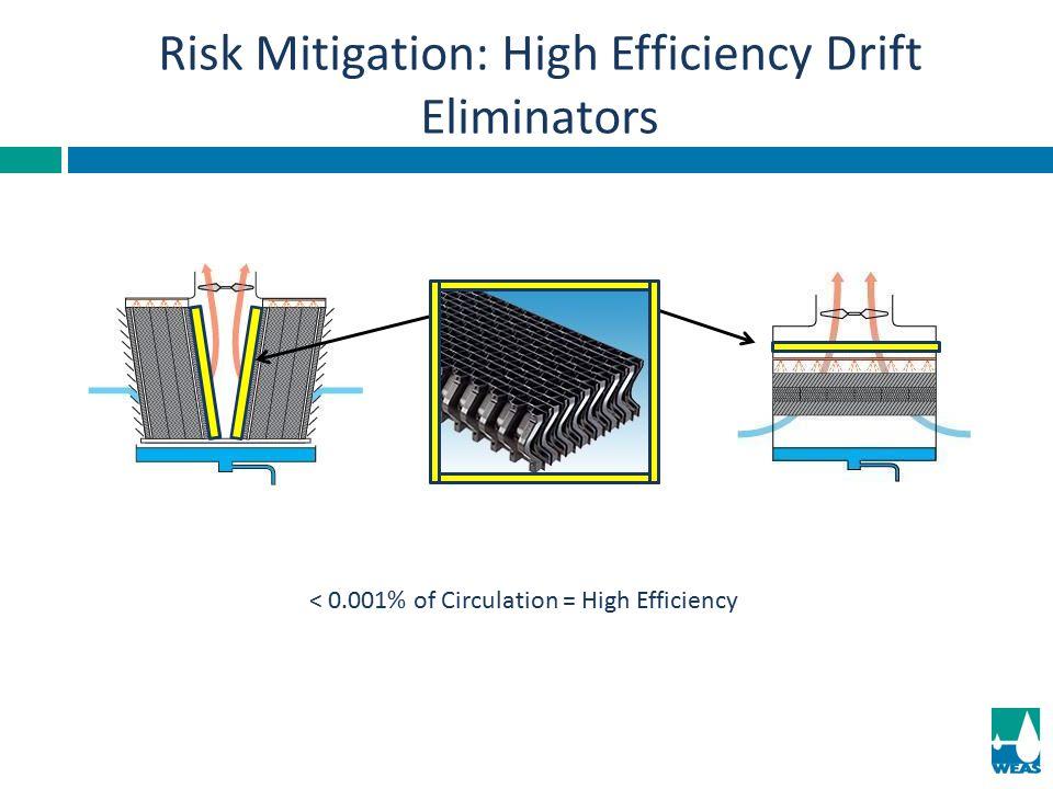 Risk Mitigation: High Efficiency Drift Eliminators < 0.001% of Circulation = High Efficiency