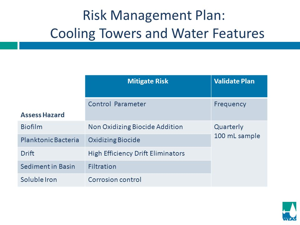 Risk Management Plan: Cooling Towers and Water Features Mitigate RiskValidate Plan Assess Hazard Control ParameterFrequency BiofilmNon Oxidizing Bioci