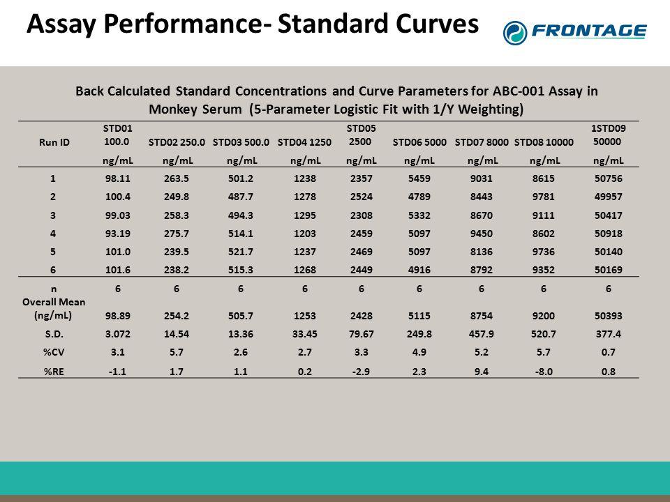 Assay Performance- Standard Curves Run ID STD01 100.0 STD02 250.0 STD03 500.0 STD04 1250 STD05 2500 STD06 5000 STD07 8000 STD08 10000 1STD09 50000 ng/