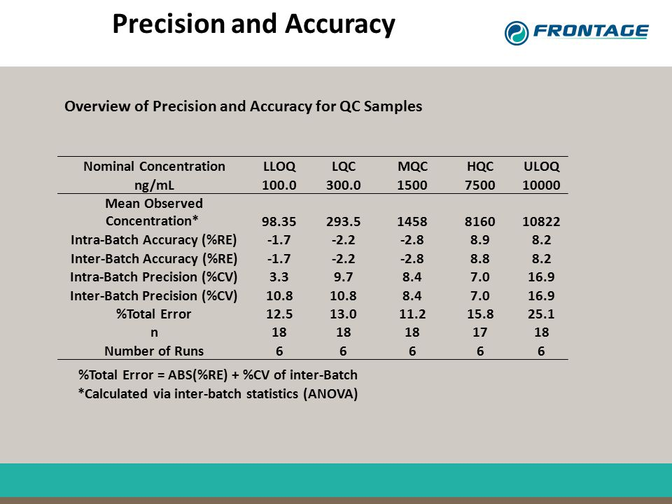 Precision and Accuracy Nominal Concentration LLOQ LQC MQC HQC ULOQ ng/mL 100.0 300.0 1500 7500 10000 Mean Observed Concentration* 98.35 293.5 1458 816