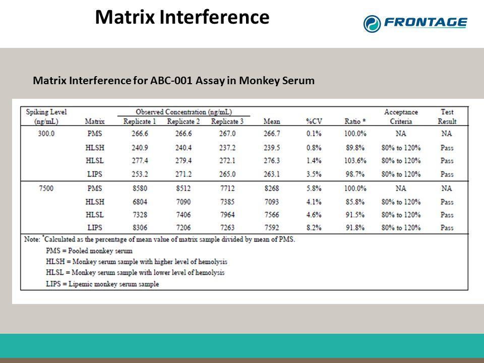Matrix Interference Matrix Interference for ABC-001 Assay in Monkey Serum