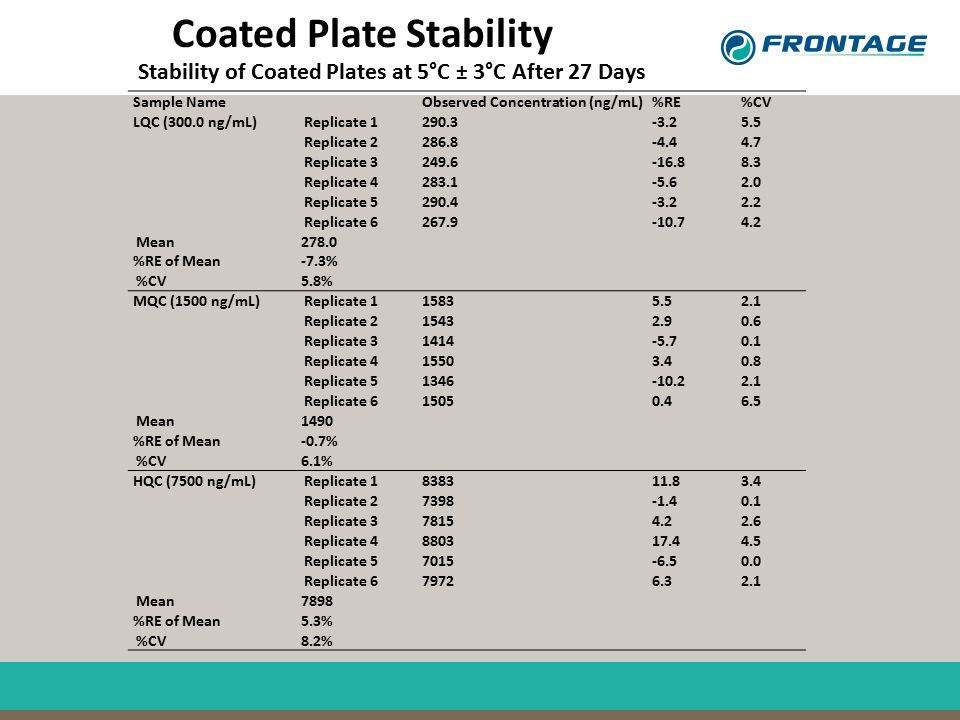 Coated Plate Stability Stability of Coated Plates at 5°C ± 3°C After 27 Days Sample Name Observed Concentration (ng/mL) %RE %CV LQC (300.0 ng/mL) Repl