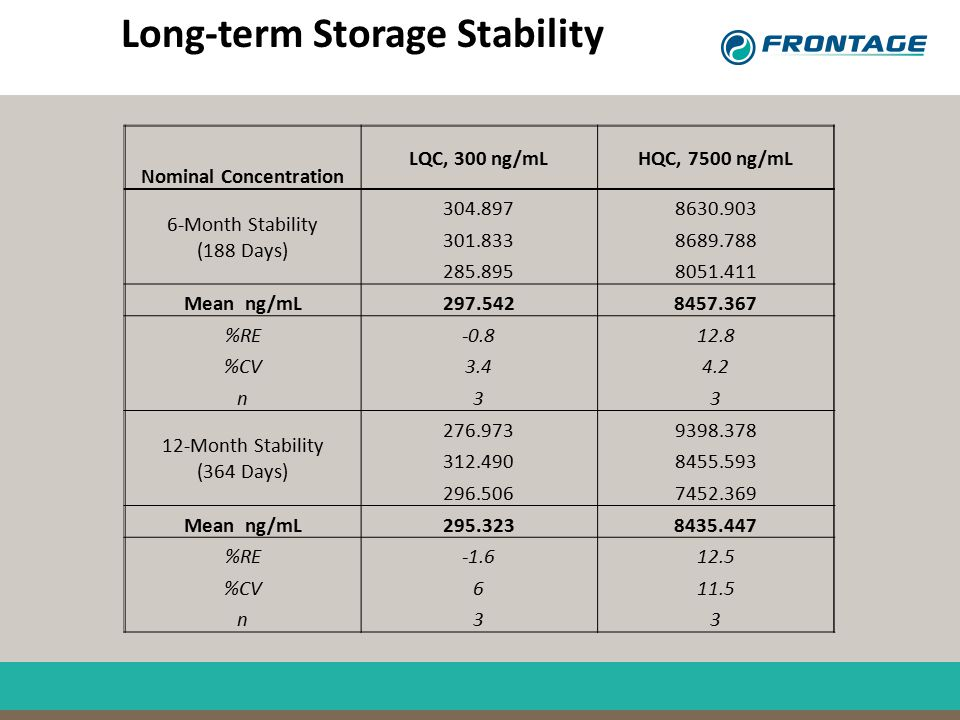 Long-term Storage Stability Nominal Concentration LQC, 300 ng/mLHQC, 7500 ng/mL 6-Month Stability (188 Days) 304.8978630.903 301.8338689.788 285.89580