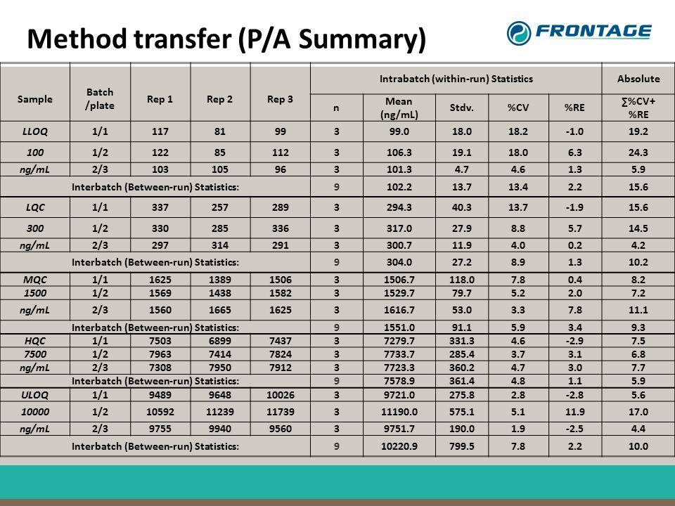 Method transfer (P/A Summary) Sample Batch /plate Rep 1Rep 2Rep 3 Intrabatch (within-run) StatisticsAbsolute n Mean (ng/mL) Stdv.%CV%RE ∑%CV+ %RE LLOQ