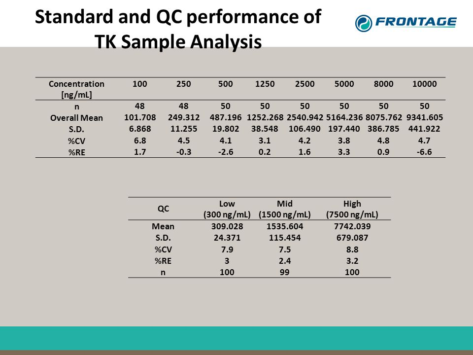 Standard and QC performance of TK Sample Analysis Concentration [ng/mL] 100250500125025005000800010000 n 48 50 Overall Mean 101.708249.312487.1961252.