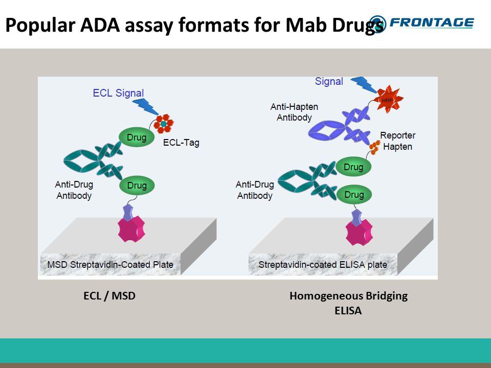 Popular ADA assay formats for Mab Drugs ECL / MSDHomogeneous Bridging ELISA
