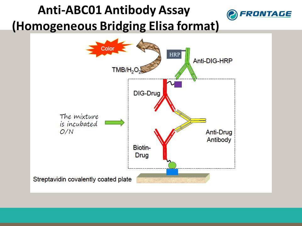 Anti-ABC01 Antibody Assay (Homogeneous Bridging Elisa format)