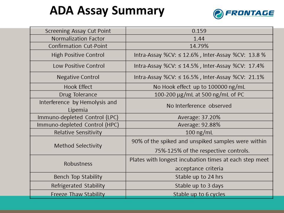 ADA Assay Summary Screening Assay Cut Point0.159 Normalization Factor1.44 Confirmation Cut-Point14.79% High Positive ControlIntra-Assay %CV: ≤ 12.6%,