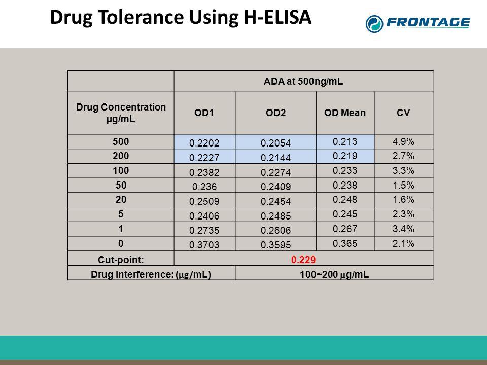 Drug Tolerance Using H-ELISA ADA at 500ng/mL Drug Concentration µg/mL OD1OD2OD MeanCV 500 0.22020.2054 0.2134.9% 200 0.22270.2144 0.2192.7% 100 0.2382