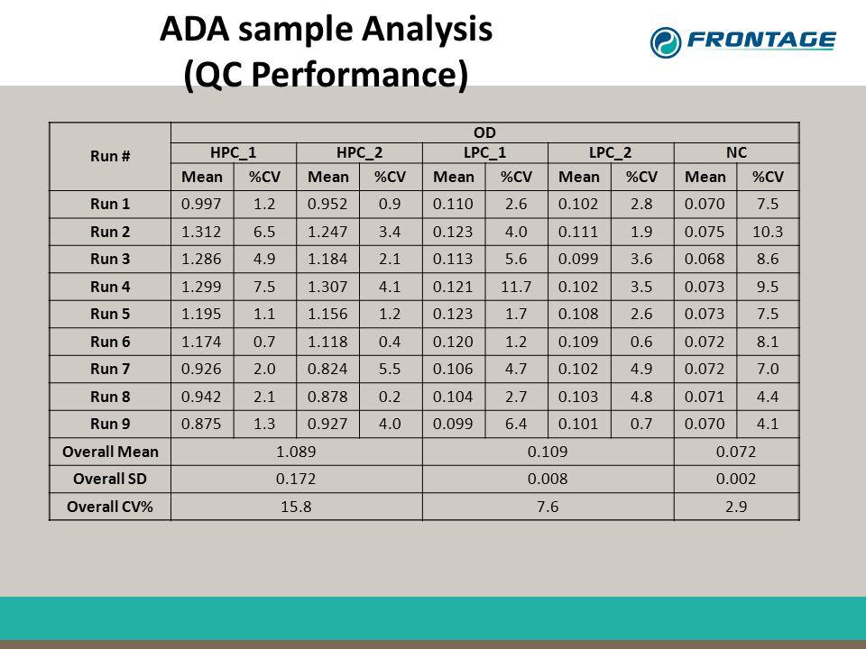 ADA sample Analysis (QC Performance) Run # OD HPC_1HPC_2LPC_1LPC_2NC Mean%CVMean%CVMean%CVMean%CVMean%CV Run 10.9971.20.9520.90.1102.60.1022.80.0707.5
