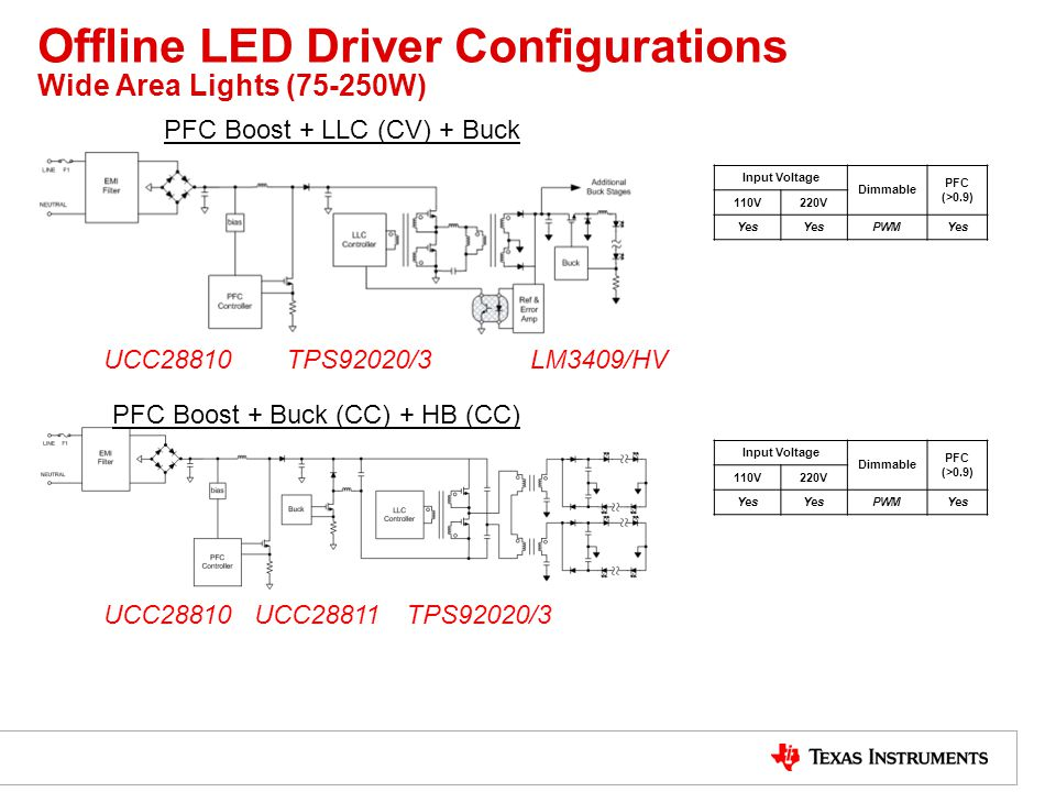 Offline LED Driver Configurations Wide Area Lights (75-250W) PFC Boost + LLC (CV) + Buck PFC Boost + Buck (CC) + HB (CC) Input Voltage Dimmable PFC (>