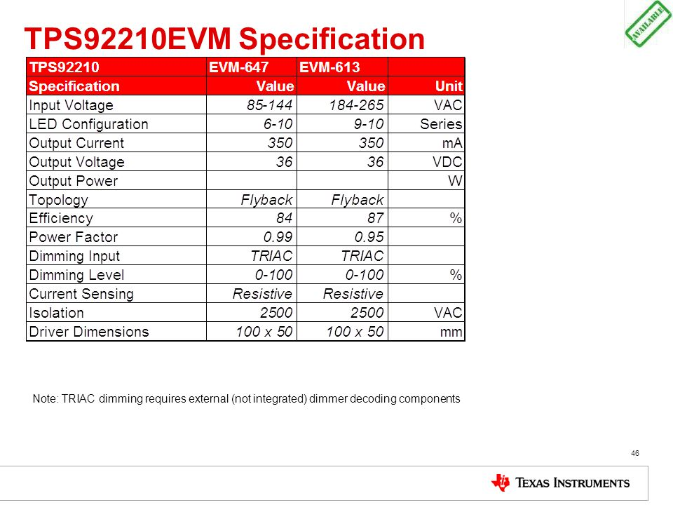 TPS92210EVM Specification 46 Note: TRIAC dimming requires external (not integrated) dimmer decoding components