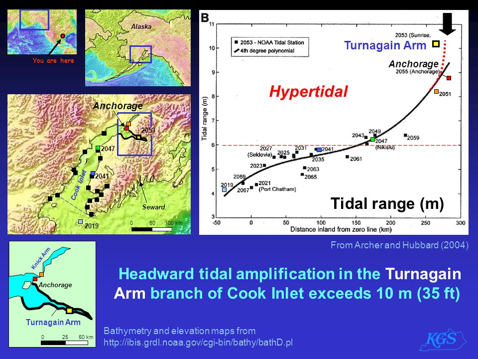 Headward tidal amplification in the Turnagain Arm branch of Cook Inlet exceeds 10 m (35 ft) Turnagain Arm From Archer and Hubbard (2004) Anchorage Tid
