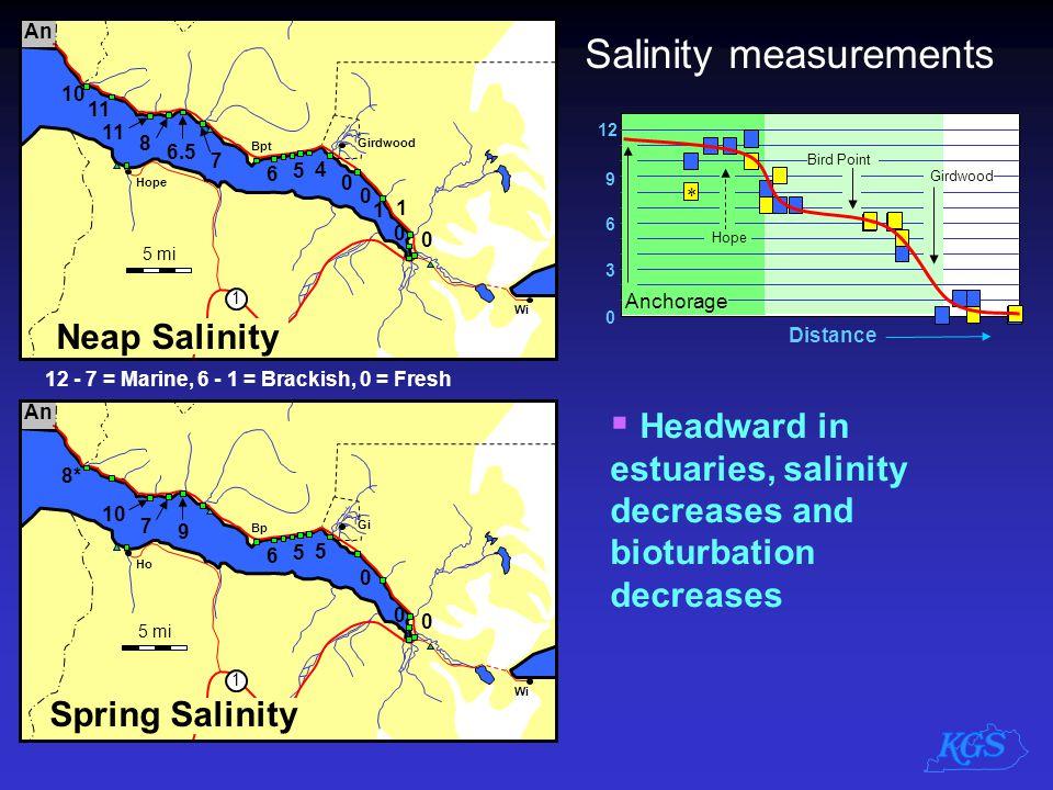 5 mi Gi An Ho 1 8* 10 9 7 6 5 5 0 0 0 Bp Wi 5 mi Girdwood An Hope 1 10 11 6.5 8 7 6 5 4 0 1 1 0 0 0 Bpt Wi Neap Salinity Spring Salinity Salinity meas