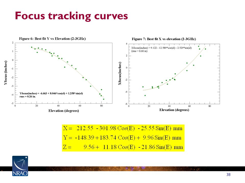38 Focus tracking curves