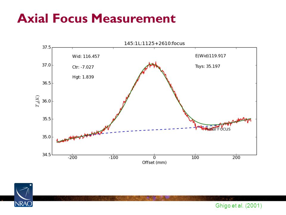Axial Focus Measurement Axial Focus Ghigo et al. (2001)