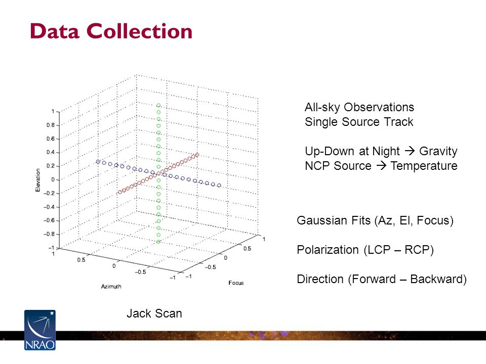 Data Collection Gaussian Fits (Az, El, Focus) Polarization (LCP – RCP) Direction (Forward – Backward) Jack Scan All-sky Observations Single Source Track Up-Down at Night  Gravity NCP Source  Temperature