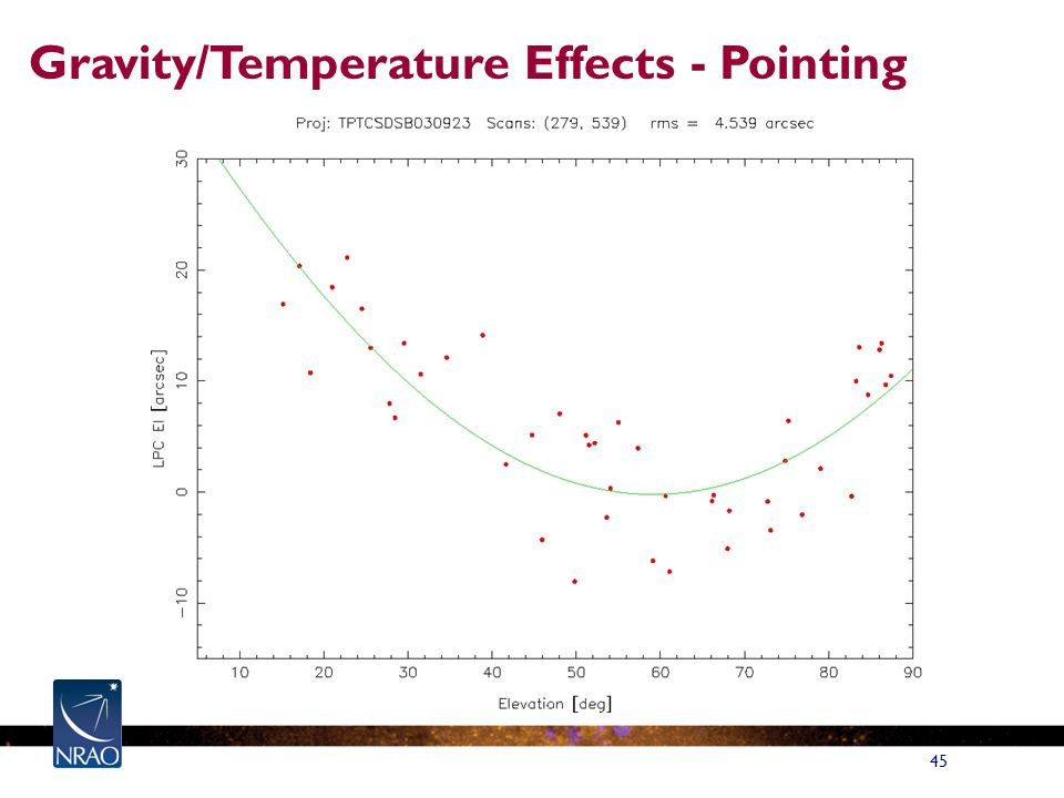 45 Gravity/Temperature Effects - Pointing