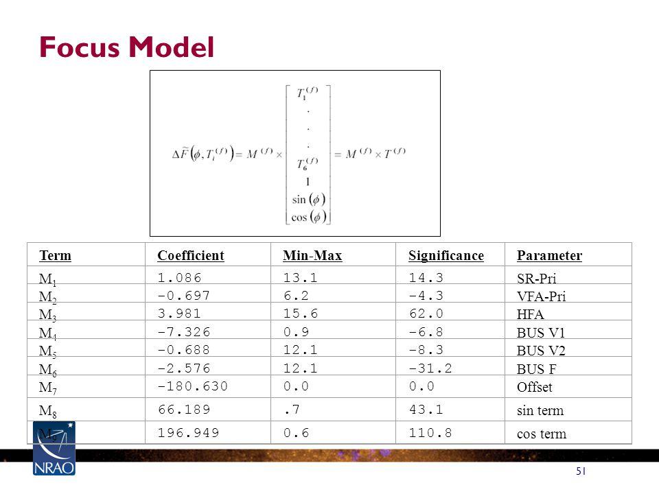 51 Focus Model TermCoefficientMin-MaxSignificanceParameter M1M1 1.08613.114.3 SR-Pri M2M2 -0.6976.2-4.3 VFA-Pri M3M3 3.98115.662.0 HFA M4M4 -7.3260.9-6.8 BUS V1 M5M5 -0.68812.1-8.3 BUS V2 M6M6 -2.57612.1-31.2 BUS F M7M7 -180.6300.0 Offset M8M8 66.189.743.1 sin term M9M9 196.9490.6110.8 cos term