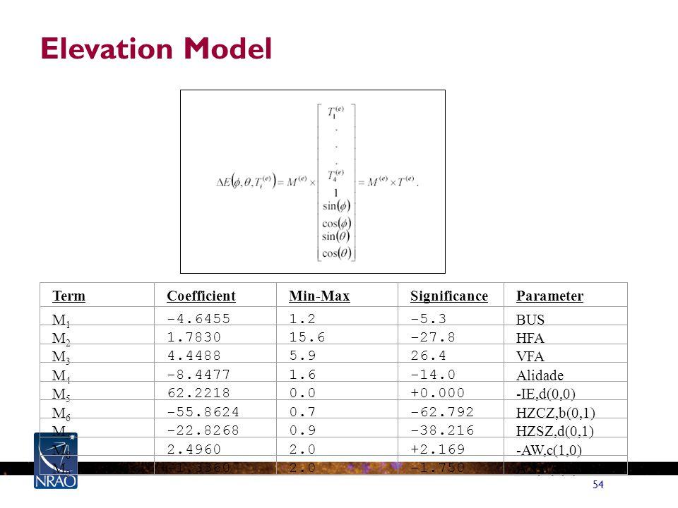 54 Elevation Model TermCoefficientMin-MaxSignificanceParameter M1M1 -4.64551.2-5.3 BUS M2M2 1.783015.6-27.8 HFA M3M3 4.44885.926.4 VFA M4M4 -8.44771.6-14.0 Alidade M5M5 62.22180.0+0.000 -IE,d(0,0) M6M6 -55.86240.7-62.792 HZCZ,b(0,1) M7M7 -22.82680.9-38.216 HZSZ,d(0,1) M8M8 2.49602.0+2.169 -AW,c(1,0) M9M9 -1.33602.0-1.750 AN,d(1,0)