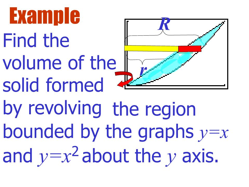 Example Find the volume of the solid formed by revolving the region bounded by the graphs y=x and y=x 2 about the x axis. R r